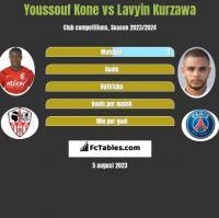 Youssouf Kone vs Lavyin Kurzawa h2h player stats