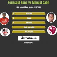 Youssouf Kone vs Manuel Cabit h2h player stats