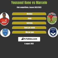 Youssouf Kone vs Marcelo h2h player stats
