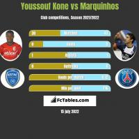 Youssouf Kone vs Marquinhos h2h player stats