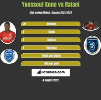 Youssouf Kone vs Rafael h2h player stats
