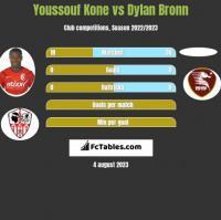 Youssouf Kone vs Dylan Bronn h2h player stats