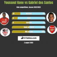 Youssouf Kone vs Gabriel dos Santos h2h player stats