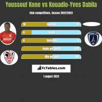 Youssouf Kone vs Kouadio-Yves Dabila h2h player stats