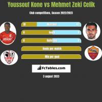 Youssouf Kone vs Mehmet Zeki Celik h2h player stats