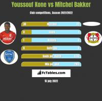 Youssouf Kone vs Mitchel Bakker h2h player stats