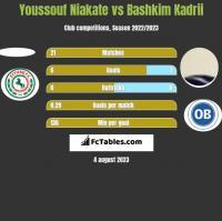 Youssouf Niakate vs Bashkim Kadrii h2h player stats