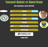 Youssouf Niakate vs Gianni Bruno h2h player stats