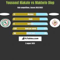 Youssouf Niakate vs Makhete Diop h2h player stats