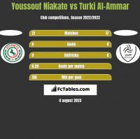 Youssouf Niakate vs Turki Al-Ammar h2h player stats