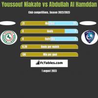 Youssouf Niakate vs Abdullah Al Hamddan h2h player stats