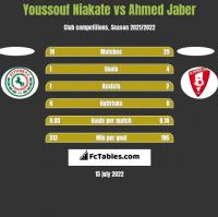 Youssouf Niakate vs Ahmed Jaber h2h player stats