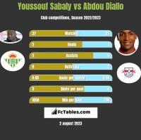 Youssouf Sabaly vs Abdou Diallo h2h player stats