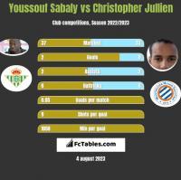 Youssouf Sabaly vs Christopher Jullien h2h player stats