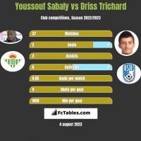 Youssouf Sabaly vs Driss Trichard h2h player stats