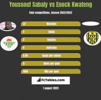 Youssouf Sabaly vs Enock Kwateng h2h player stats