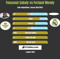 Youssouf Sabaly vs Ferland Mendy h2h player stats