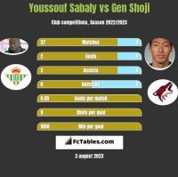 Youssouf Sabaly vs Gen Shoji h2h player stats