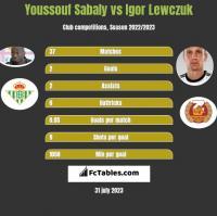 Youssouf Sabaly vs Igor Lewczuk h2h player stats