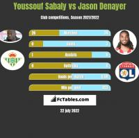 Youssouf Sabaly vs Jason Denayer h2h player stats