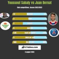Youssouf Sabaly vs Juan Bernat h2h player stats