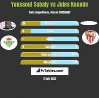 Youssouf Sabaly vs Jules Kounde h2h player stats