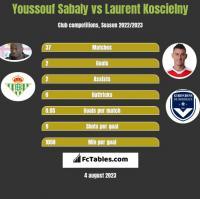 Youssouf Sabaly vs Laurent Koscielny h2h player stats