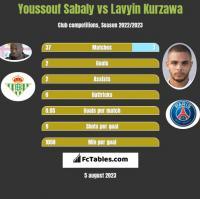 Youssouf Sabaly vs Lavyin Kurzawa h2h player stats