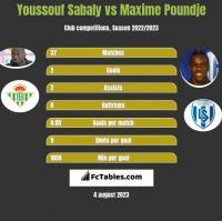 Youssouf Sabaly vs Maxime Poundje h2h player stats
