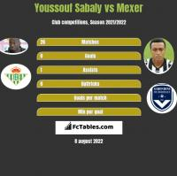 Youssouf Sabaly vs Mexer h2h player stats