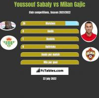 Youssouf Sabaly vs Milan Gajic h2h player stats