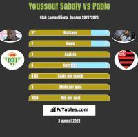 Youssouf Sabaly vs Pablo h2h player stats