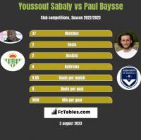 Youssouf Sabaly vs Paul Baysse h2h player stats