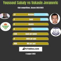 Youssouf Sabaly vs Vukasin Jovanovic h2h player stats