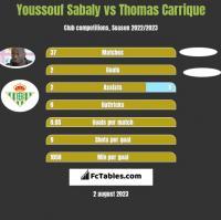 Youssouf Sabaly vs Thomas Carrique h2h player stats