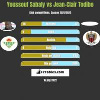Youssouf Sabaly vs Jean-Clair Todibo h2h player stats