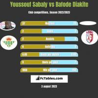Youssouf Sabaly vs Bafode Diakite h2h player stats