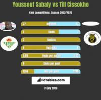 Youssouf Sabaly vs Till Cissokho h2h player stats