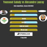 Youssouf Sabaly vs Alexandre Lauray h2h player stats
