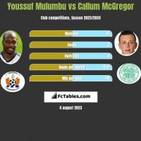 Youssuf Mulumbu vs Callum McGregor h2h player stats