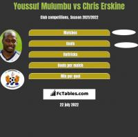Youssuf Mulumbu vs Chris Erskine h2h player stats