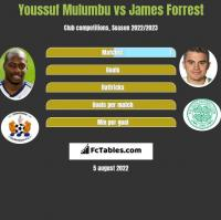Youssuf Mulumbu vs James Forrest h2h player stats