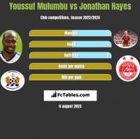 Youssuf Mulumbu vs Jonathan Hayes h2h player stats
