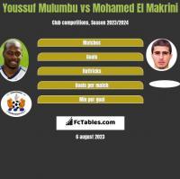 Youssuf Mulumbu vs Mohamed El Makrini h2h player stats