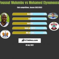 Youssuf Mulumbu vs Mohamed Elyounoussi h2h player stats