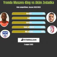 Yrondu Musavu-King vs Akim Zedadka h2h player stats