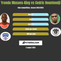 Yrondu Musavu-King vs Cedric Hountondji h2h player stats