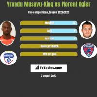 Yrondu Musavu-King vs Florent Ogier h2h player stats