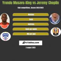 Yrondu Musavu-King vs Jeremy Choplin h2h player stats