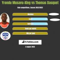 Yrondu Musavu-King vs Thomas Dasquet h2h player stats
